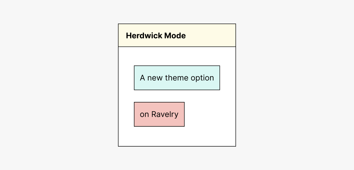 "A white square on a grey background. Across the top of the white square is a butter yellow bar with text in it that says Herdwick Mode. Underneath the yellow bar are a light blue rectangle and a pink rectangle with the text ""A new theme option on Ravelry"" inside."